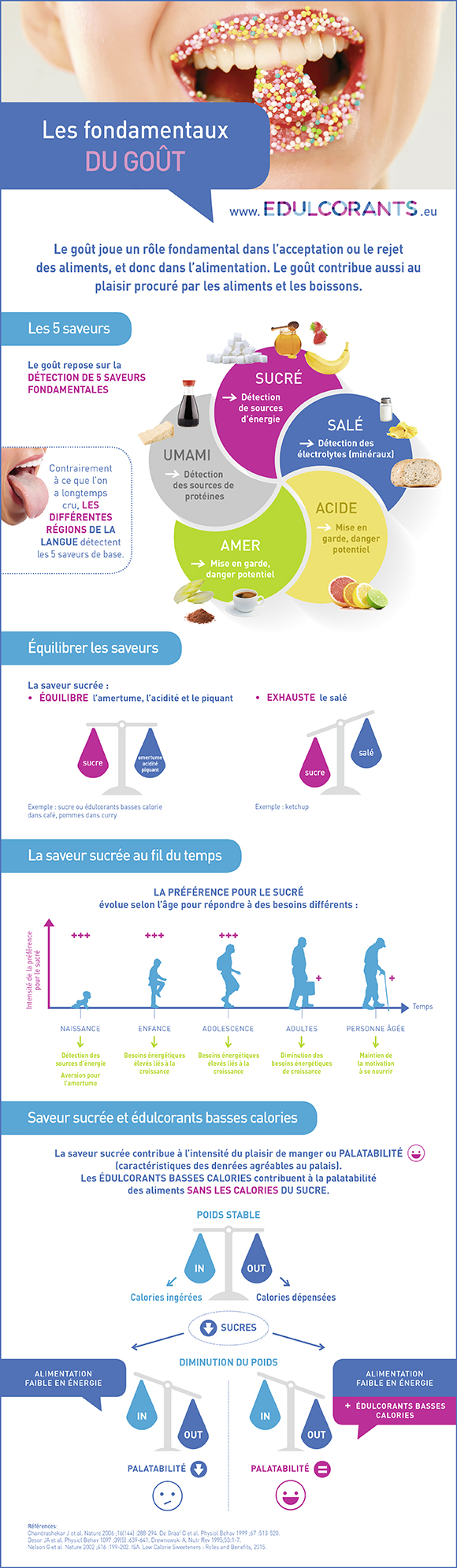 infographie GOUTS FR