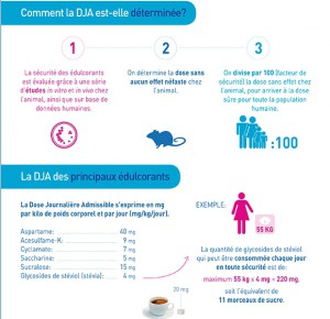 infographie_dose_journalière_admissible
