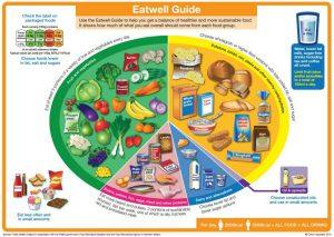 recommandations alimentaires britanniques