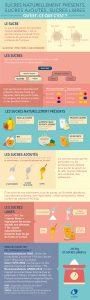 le-sucre-naturel-infographie