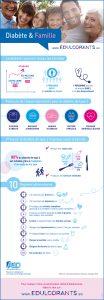 infographie-diabete-famille
