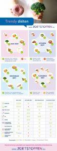 infografiek-trendy-dieten